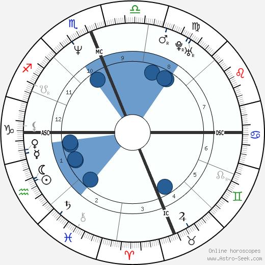 Brandon Lee wikipedia, horoscope, astrology, instagram