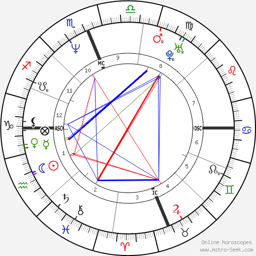 Brandon Lee astro natal birth chart, Brandon Lee horoscope, astrology