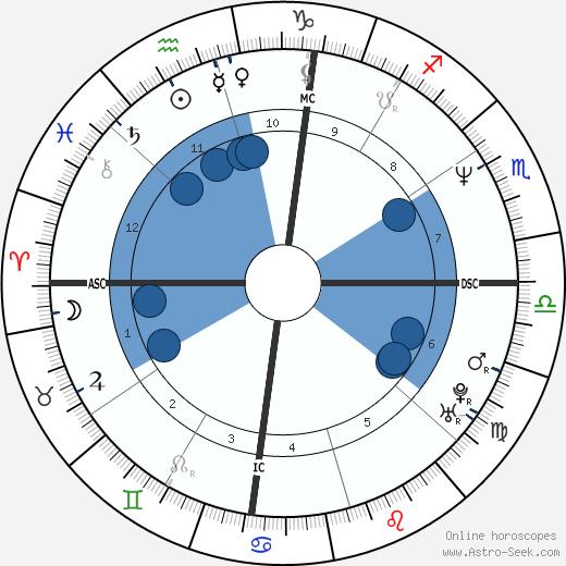 Chris Rock wikipedia, horoscope, astrology, instagram