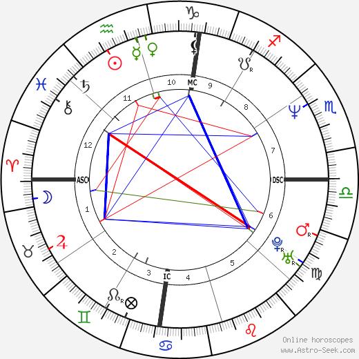 Крис Рок Chris Rock день рождения гороскоп, Chris Rock Натальная карта онлайн