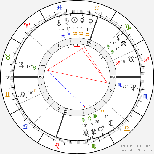 Dr. Dre birth chart, biography, wikipedia 2018, 2019