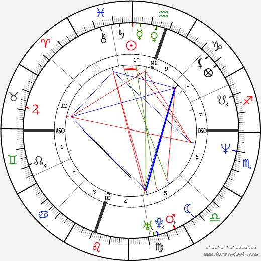 Dr. Dre astro natal birth chart, Dr. Dre horoscope, astrology