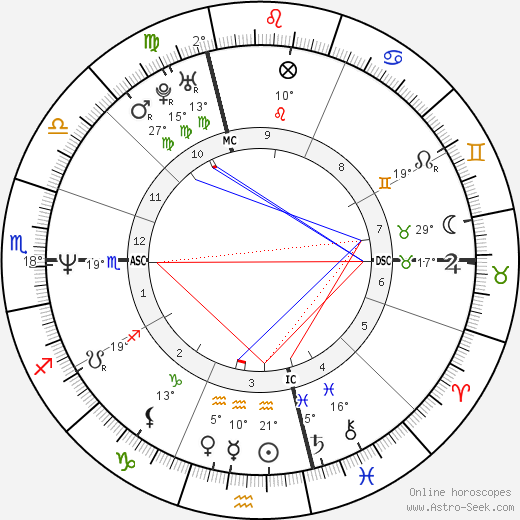 Francesca Bentivoglio birth chart, biography, wikipedia 2019, 2020