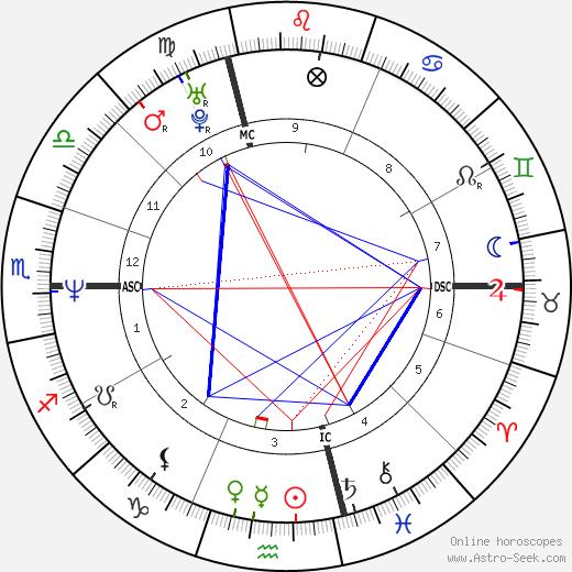 Francesca Bentivoglio день рождения гороскоп, Francesca Bentivoglio Натальная карта онлайн