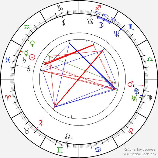 Helena Suková birth chart, Helena Suková astro natal horoscope, astrology