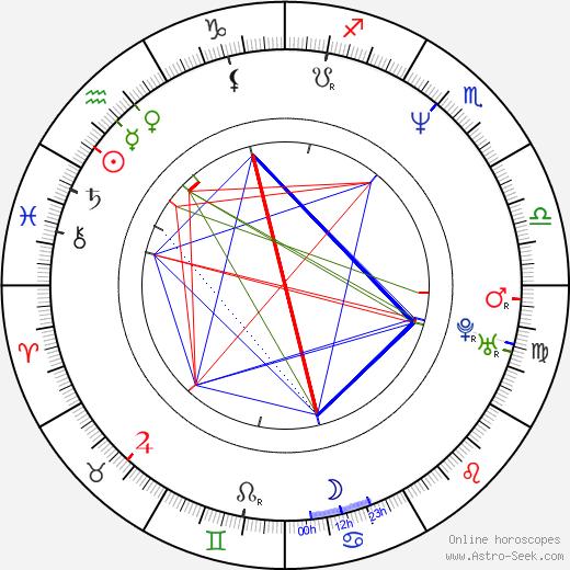 Hiro Yuuki birth chart, Hiro Yuuki astro natal horoscope, astrology