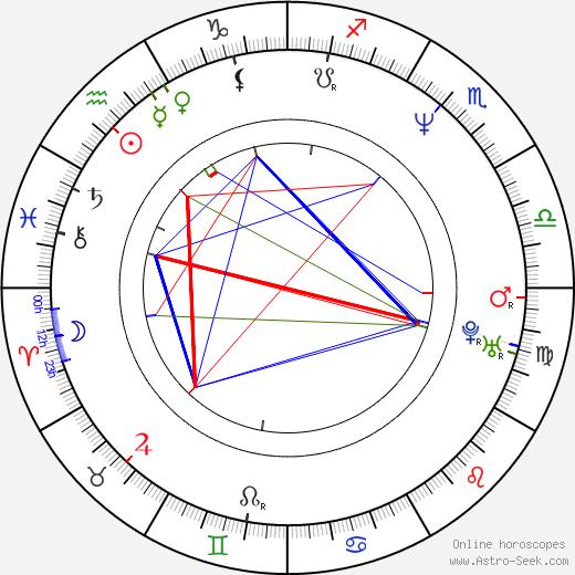 Jan Svěrák astro natal birth chart, Jan Svěrák horoscope, astrology