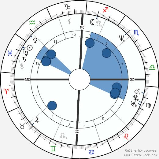 Jane Swift wikipedia, horoscope, astrology, instagram