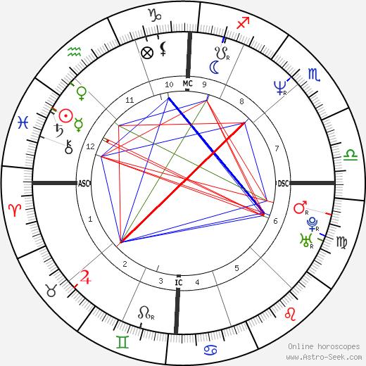 Jane Swift tema natale, oroscopo, Jane Swift oroscopi gratuiti, astrologia