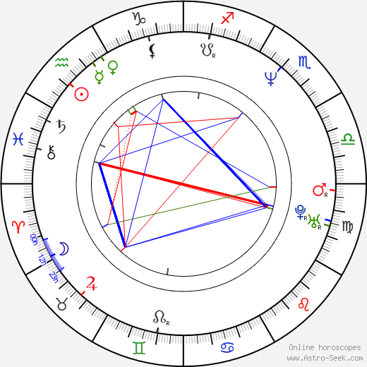 Jason Gedrick birth chart, Jason Gedrick astro natal horoscope, astrology