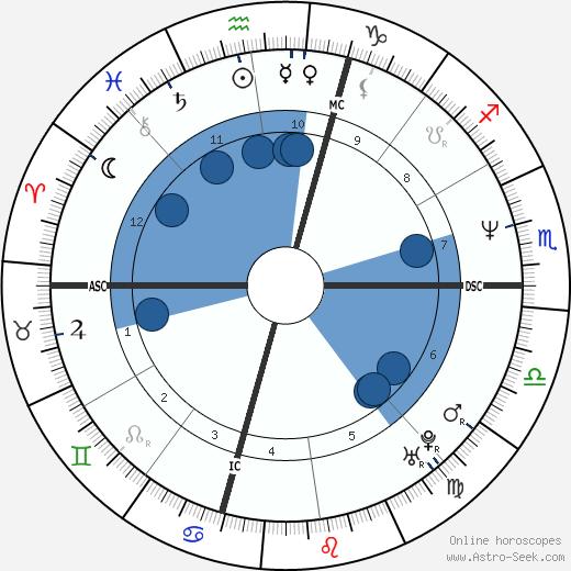 Jim McGovern wikipedia, horoscope, astrology, instagram