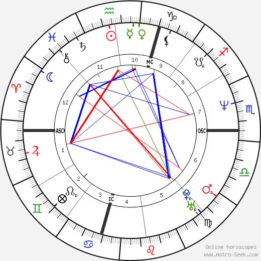 Jim McGovern день рождения гороскоп, Jim McGovern Натальная карта онлайн