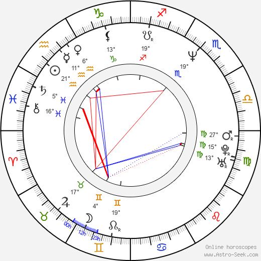 Joona Tena birth chart, biography, wikipedia 2019, 2020