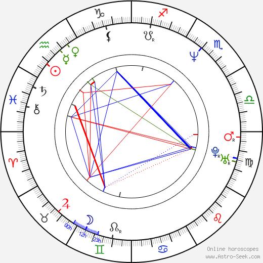 Joona Tena birth chart, Joona Tena astro natal horoscope, astrology
