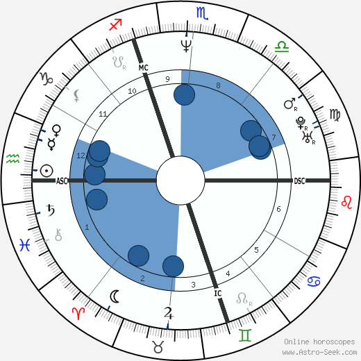 Julien Courbet wikipedia, horoscope, astrology, instagram
