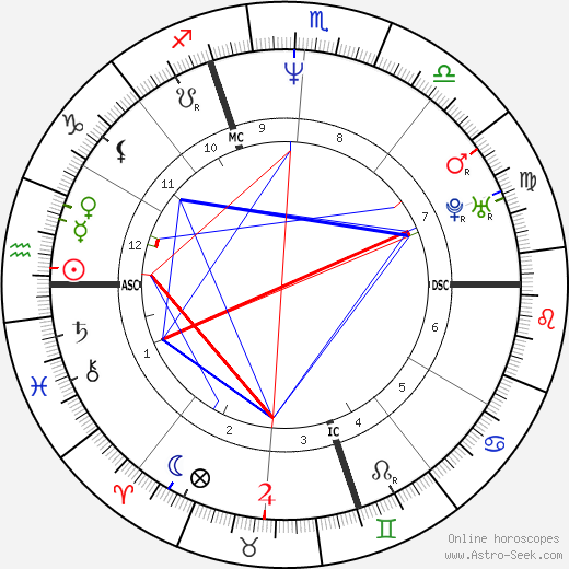 Julien Courbet birth chart, Julien Courbet astro natal horoscope, astrology