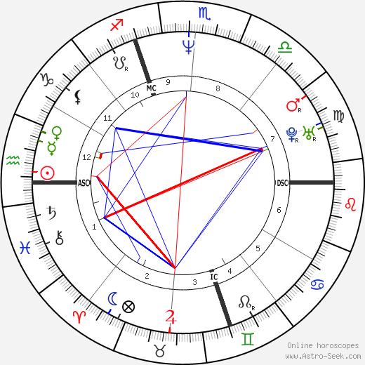Julien Courbet tema natale, oroscopo, Julien Courbet oroscopi gratuiti, astrologia
