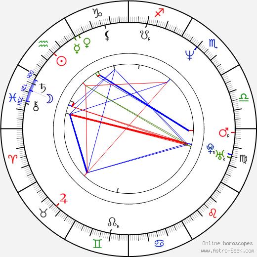 Kathleen Kinmont astro natal birth chart, Kathleen Kinmont horoscope, astrology