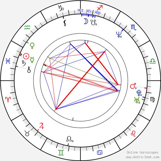 Kristin Davis astro natal birth chart, Kristin Davis horoscope, astrology