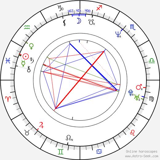 Krzysztof Ibisz birth chart, Krzysztof Ibisz astro natal horoscope, astrology