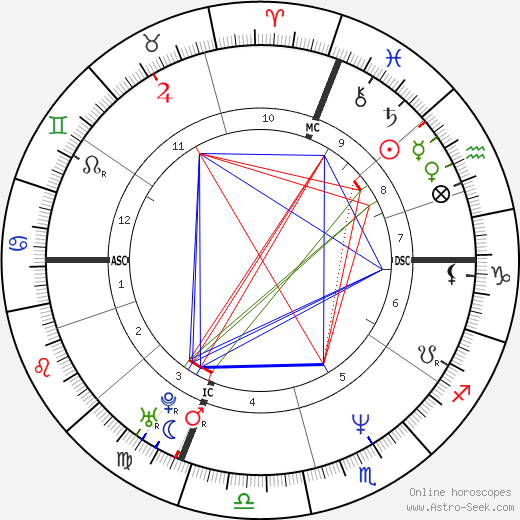 Леонардо Пьераччони Leonardo Pieraccioni день рождения гороскоп, Leonardo Pieraccioni Натальная карта онлайн