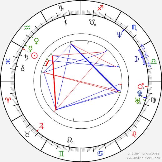 Leroy Miller birth chart, Leroy Miller astro natal horoscope, astrology
