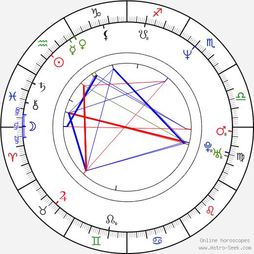Марта Файнс Martha Fiennes день рождения гороскоп, Martha Fiennes Натальная карта онлайн