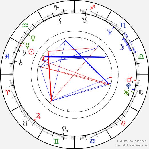 Martina Menšíková tema natale, oroscopo, Martina Menšíková oroscopi gratuiti, astrologia