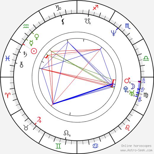 Mate Matisic birth chart, Mate Matisic astro natal horoscope, astrology