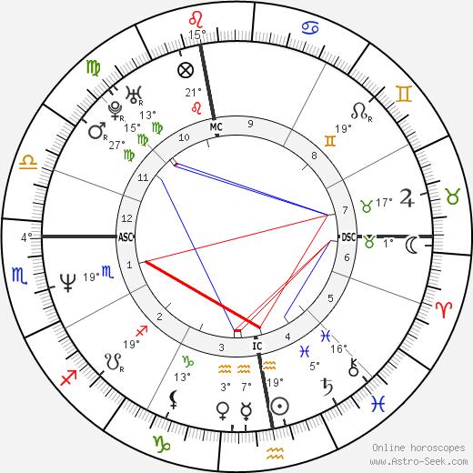 Mathilda May birth chart, biography, wikipedia 2018, 2019