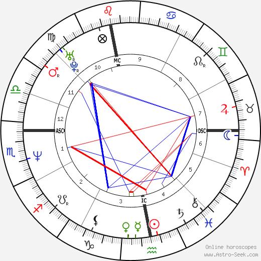 Mathilda May astro natal birth chart, Mathilda May horoscope, astrology