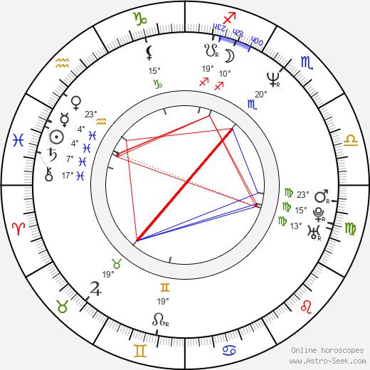 Michael Dell birth chart, biography, wikipedia 2020, 2021