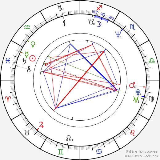 Michael Dell birth chart, Michael Dell astro natal horoscope, astrology