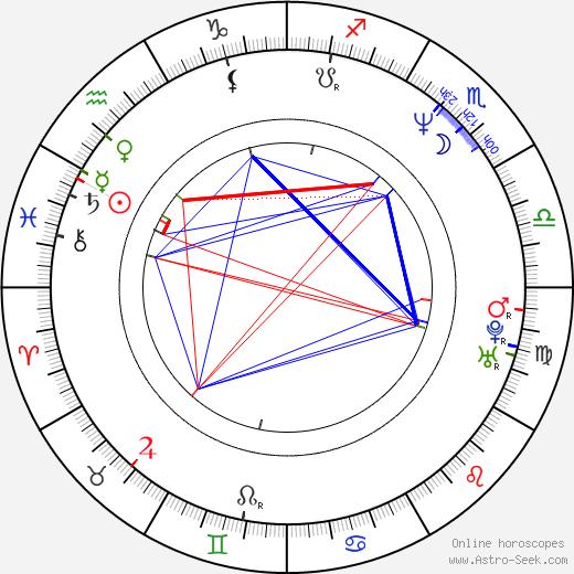 Monika Rychlíková astro natal birth chart, Monika Rychlíková horoscope, astrology