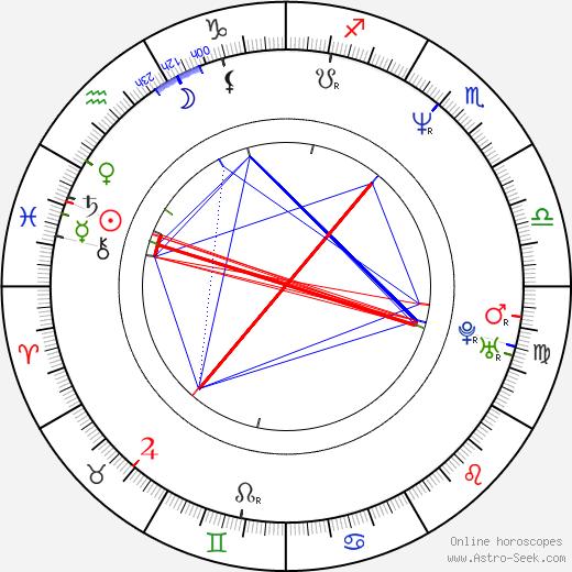 Noah Emmerich tema natale, oroscopo, Noah Emmerich oroscopi gratuiti, astrologia