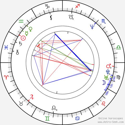 Otto Rošetzký astro natal birth chart, Otto Rošetzký horoscope, astrology