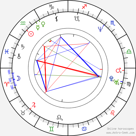 Piotr Kozlowski birth chart, Piotr Kozlowski astro natal horoscope, astrology