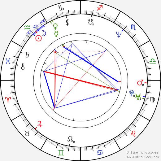 Roberta Angelilli birth chart, Roberta Angelilli astro natal horoscope, astrology