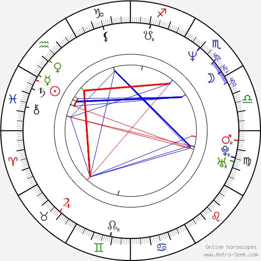 Рон Элдард Ron Eldard день рождения гороскоп, Ron Eldard Натальная карта онлайн