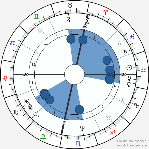 Sabine Bohain wikipedia, horoscope, astrology, instagram