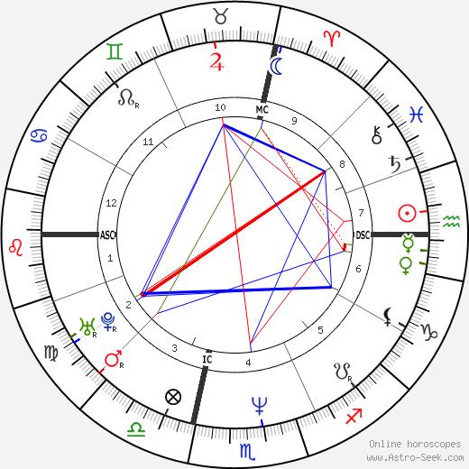 Sabine Bohain день рождения гороскоп, Sabine Bohain Натальная карта онлайн