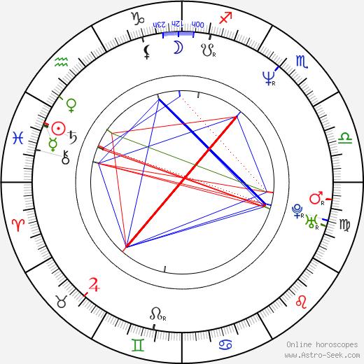 Scott 'Carrot Top' Thompson birth chart, Scott 'Carrot Top' Thompson astro natal horoscope, astrology