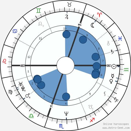 Simone Lahbib wikipedia, horoscope, astrology, instagram
