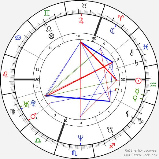 Simone Lahbib день рождения гороскоп, Simone Lahbib Натальная карта онлайн
