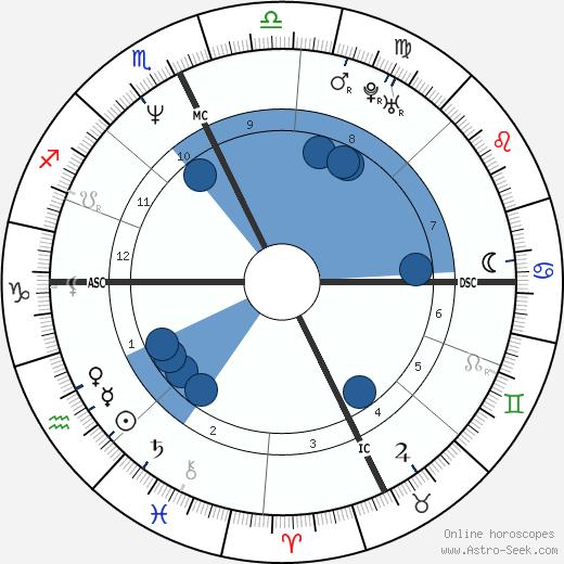 Susan Taraskiewicz wikipedia, horoscope, astrology, instagram