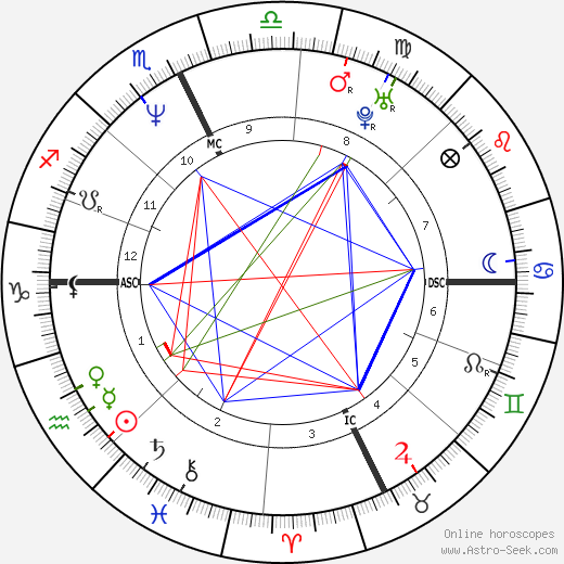 Susan Taraskiewicz день рождения гороскоп, Susan Taraskiewicz Натальная карта онлайн