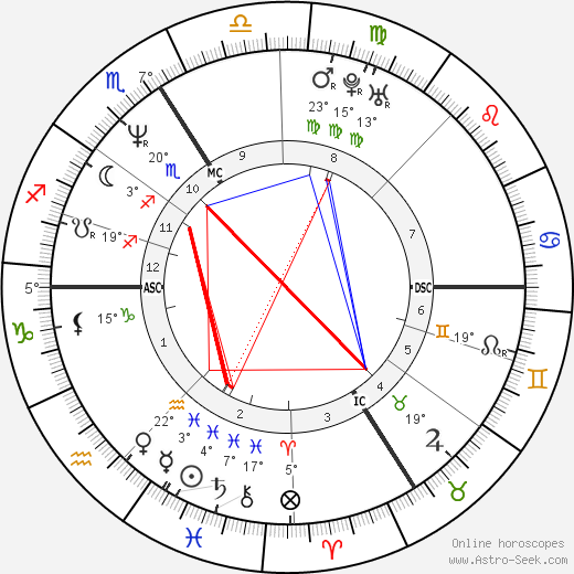 Sylvie Guillem birth chart, biography, wikipedia 2018, 2019