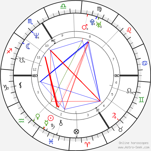 Sylvie Guillem tema natale, oroscopo, Sylvie Guillem oroscopi gratuiti, astrologia