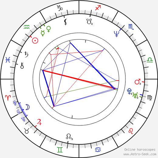 Tra Telligman birth chart, Tra Telligman astro natal horoscope, astrology