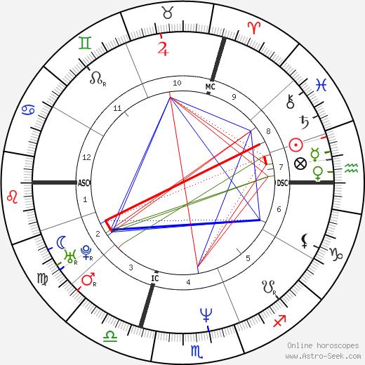 Valérie Trierweiler astro natal birth chart, Valérie Trierweiler horoscope, astrology